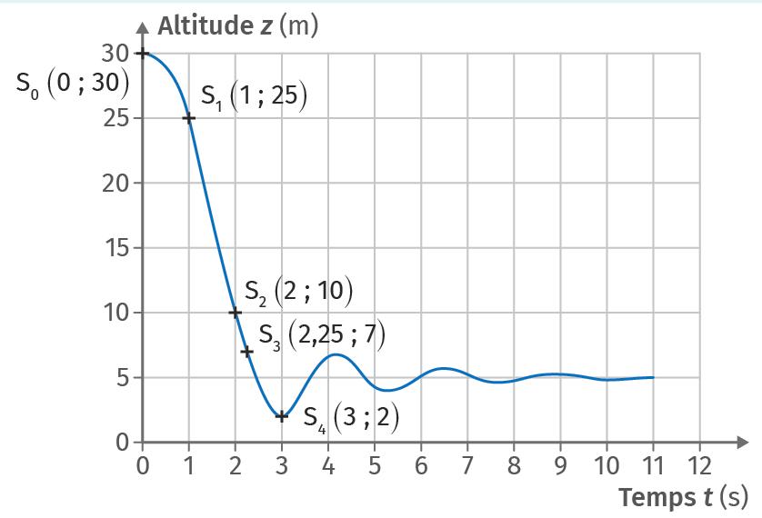 Représentation de l'évolution de l'altitude z(t)