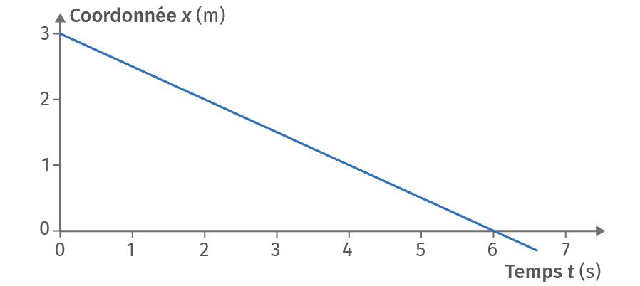 Représentation graphique du mouvement d'un mobile