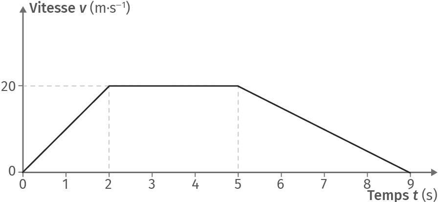 Représentation du suivi temporel de la vitesse d'un point mobile