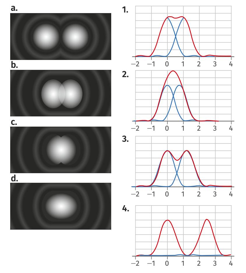 Figures de diffraction et profils en intensité