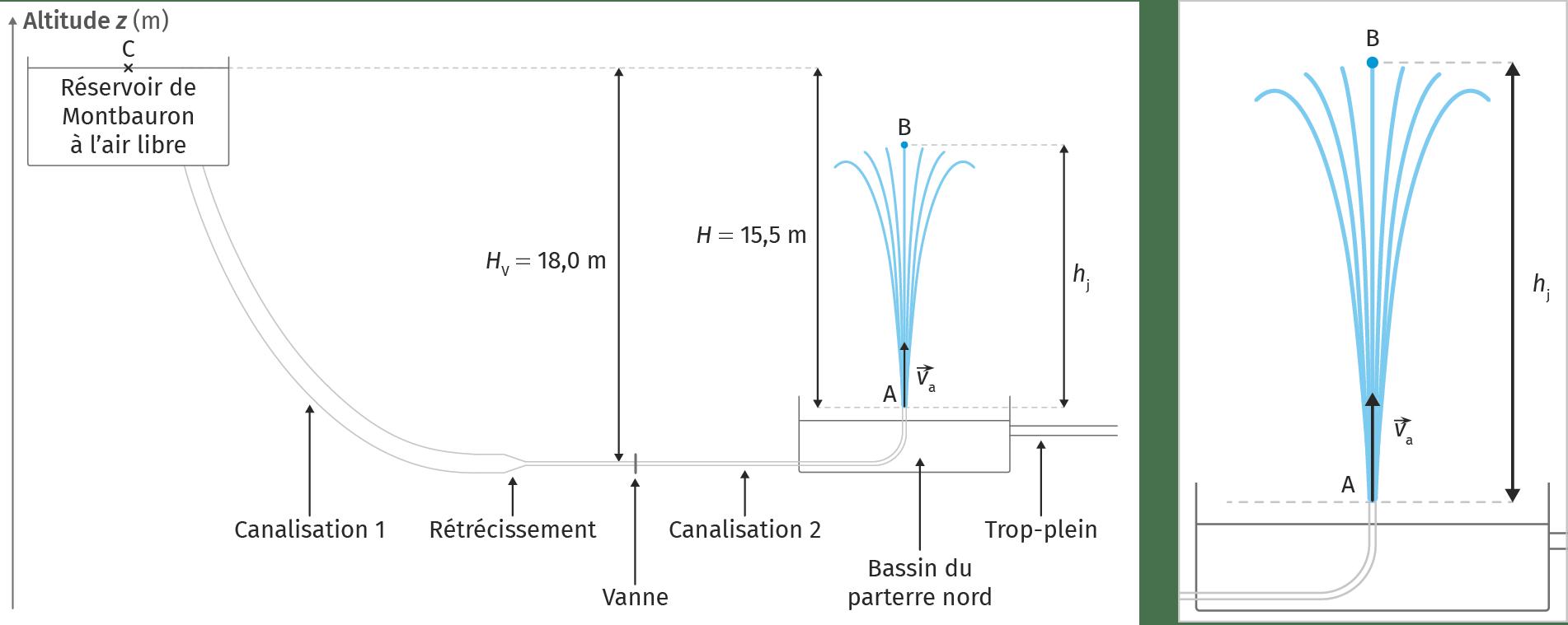 Schéma du circuit hydraulique