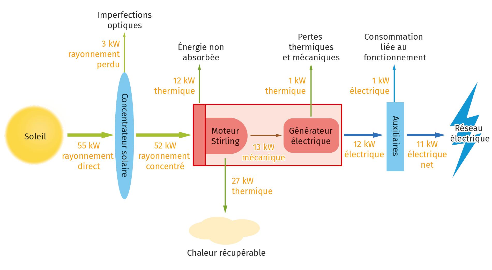 Bilan d'énergie du dispositif