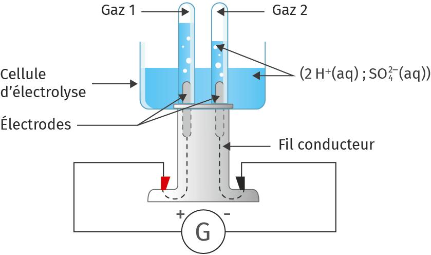 Schéma de l'électrolyse de l'eau