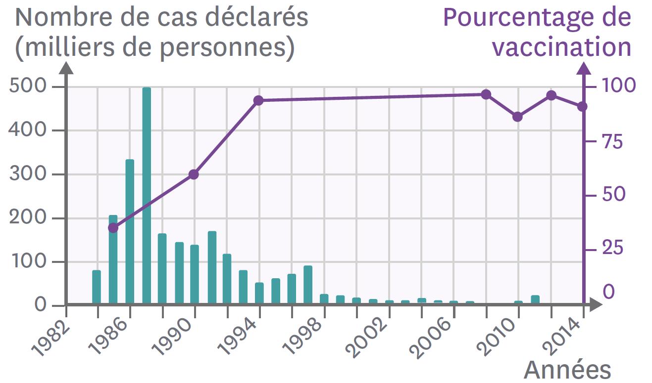 <stamp theme='svt-green1'>Doc. 5</stamp> Le nombre de cas déclarés de rougeole depuis 1984 en France.