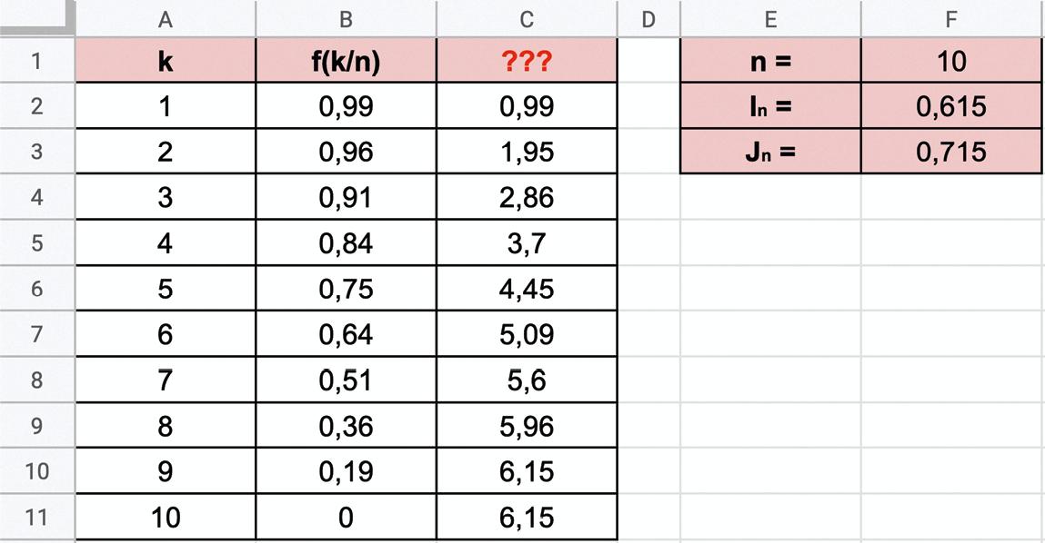 Maths spé - Chapitre 11 - Calcul intégral - Activité A - Encadrer l'aire sous une courbe par la méthode des rectangles