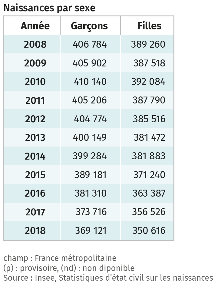 Sondage Insee - Statistiques d'état civil sur les naissances
