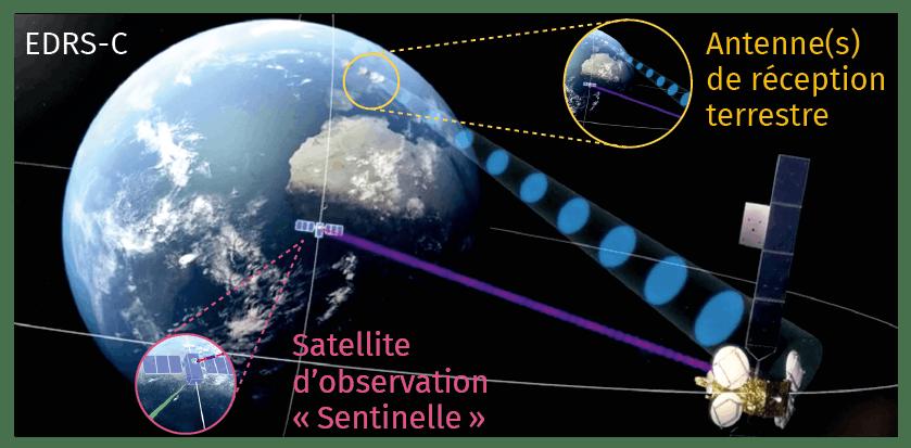 Chapitre 13 - Activité expérimentale - EDRS-C, Satellite indispensable