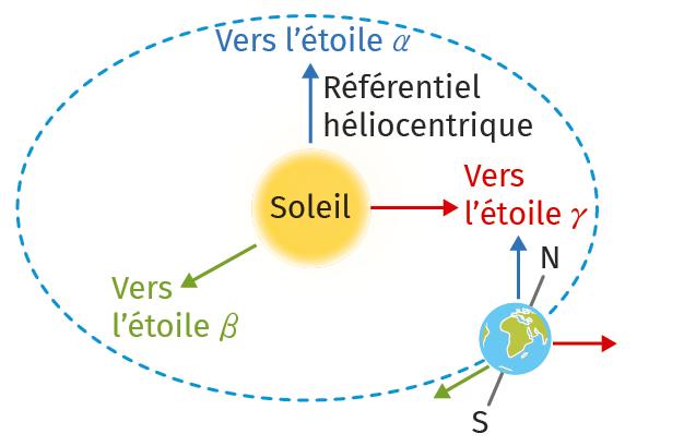 Chapitre 13 - Cours - Doc 1 - Référentiel héliocentrique