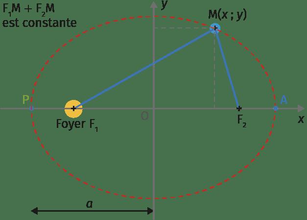 Chapitre 13 - Cours - Doc 2 - Propriétés d'une ellipse