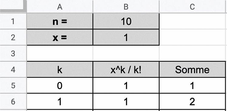Approximation de e par la formule de Taylor