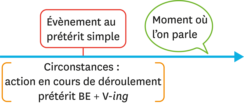 lang4-3.10-present-simple.2