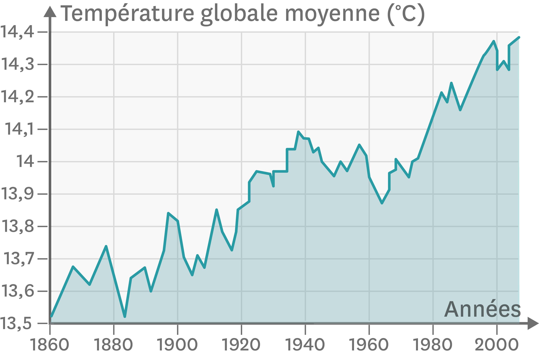 <stamp theme='svt-green1'>Doc. 2</stamp> Les températures moyennes sur Terre entre 1860 et 2010.