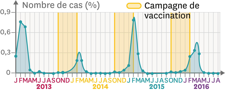 <stamp theme='svt-green1'>Doc. 1</stamp> L'évolution du nombre de personnes atteintes de la grippe saisonnière en France.