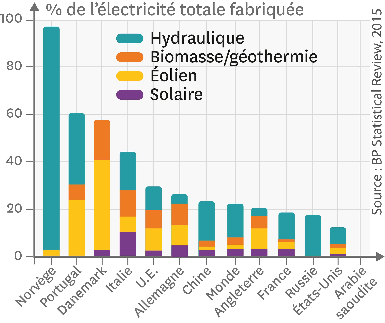 <stamp theme='svt-green1'>Doc. 5</stamp> Le pourcentage de l'électricité fournie par des énergies renouvelables dans quelques pays en 2014