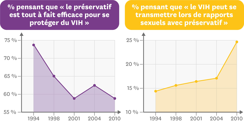 <stamp theme='svt-green1'>Doc. 1</stamp> Sondages entre 1994 et 2010 sur le rôle du préservatif et son efficacité.