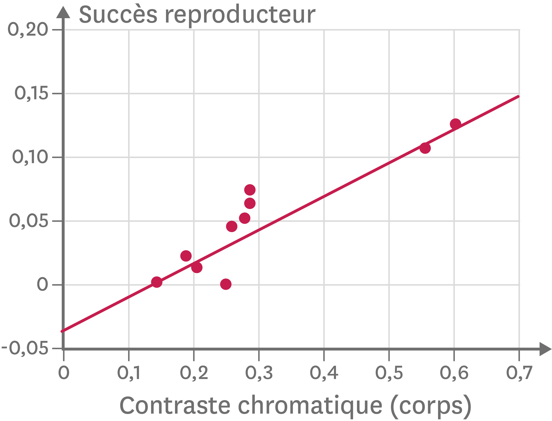 <stamp theme='svt-green1'>Doc. 1</stamp> La relation entre la capacité à se reproduire et la visibilité des guppies mâles dans un environnement sans prédateur.