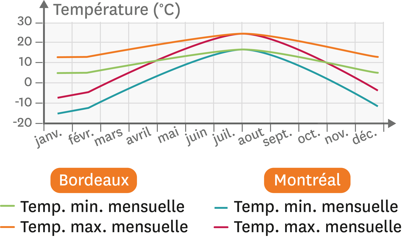 <stamp theme='svt-green1'>Doc. 7</stamp> Les températures à Bordeaux et Montréal.