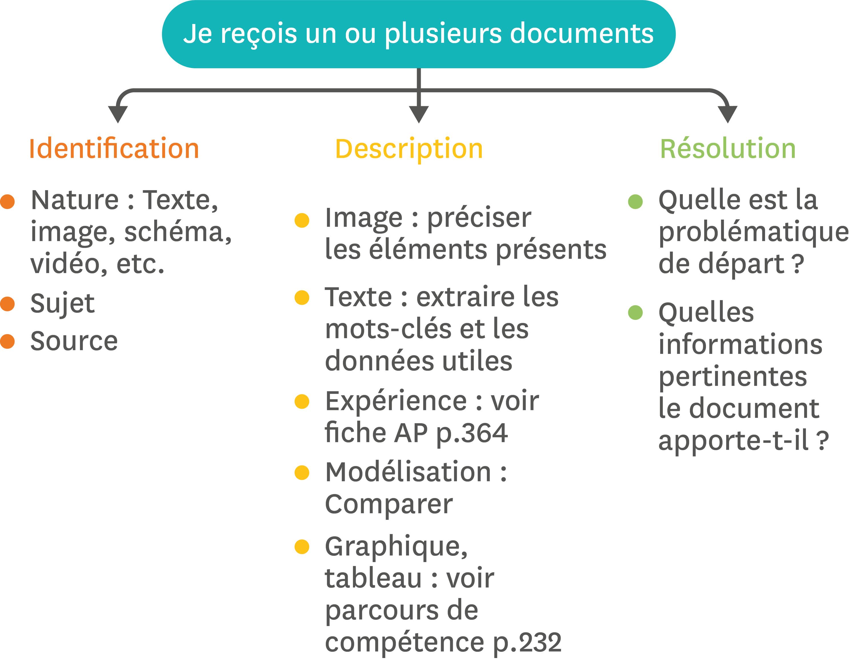 <stamp theme='svt-green1'>Doc. 1</stamp> L'exploitation de documents.