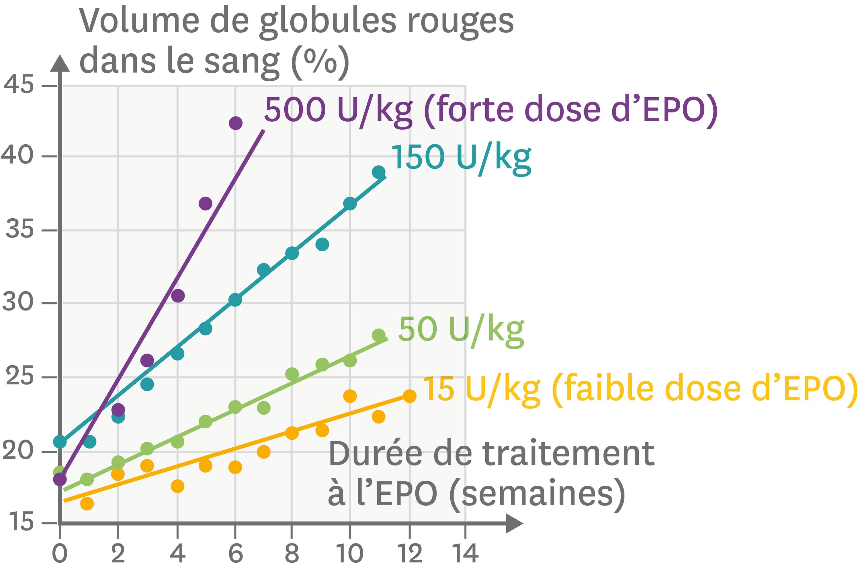 <stamp theme='svt-green1'>Doc. 6</stamp> L'effet de traitements par l'EPO chez des patients en déficit de globules rouges.