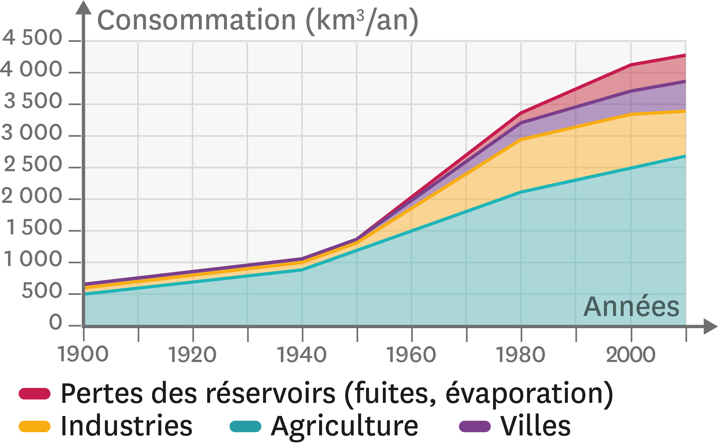 <stamp theme='svt-green1'>Doc. 4</stamp> Les utilisations de l'eau dans le monde entre 1900 et 2010.