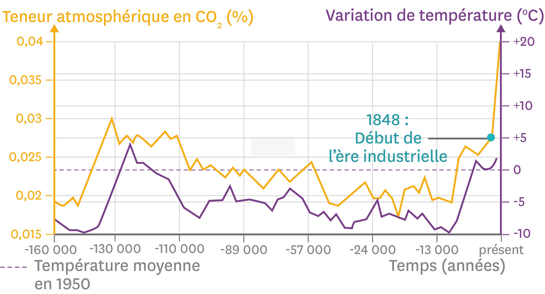 <stamp theme='svt-green1'>Doc. 4</stamp> L'évolution de la température de la Terre et de la concentration en dioxyde de carbone atmosphérique depuis 160 000 ans.
