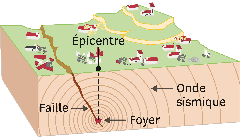 <stamp theme='svt-green1'>Doc. 4</stamp> Le schéma d'un séisme.