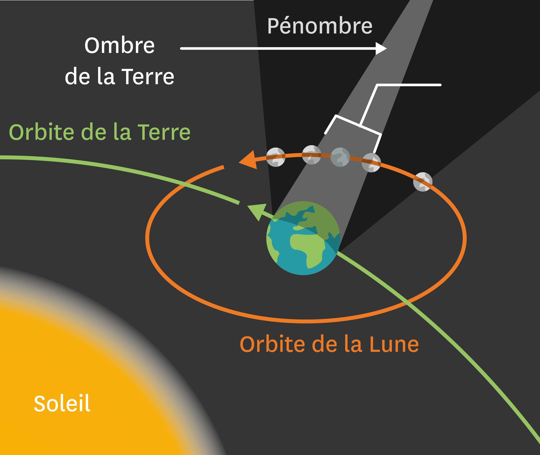 <stamp theme='svt-green1'>Doc. 5</stamp> Le principe d'une eclipse de Lune.