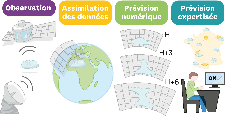 <stamp theme='svt-green1'>Doc. 1</stamp> Simuler le comportement de l'atmosphère.