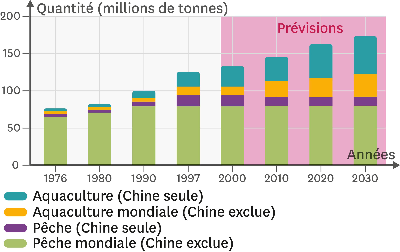 <stamp theme='svt-green1'>Doc. 3</stamp> La quantité de produits de la mer pêchée depuis les années 1970 et les prévisions jusqu'en 2030.