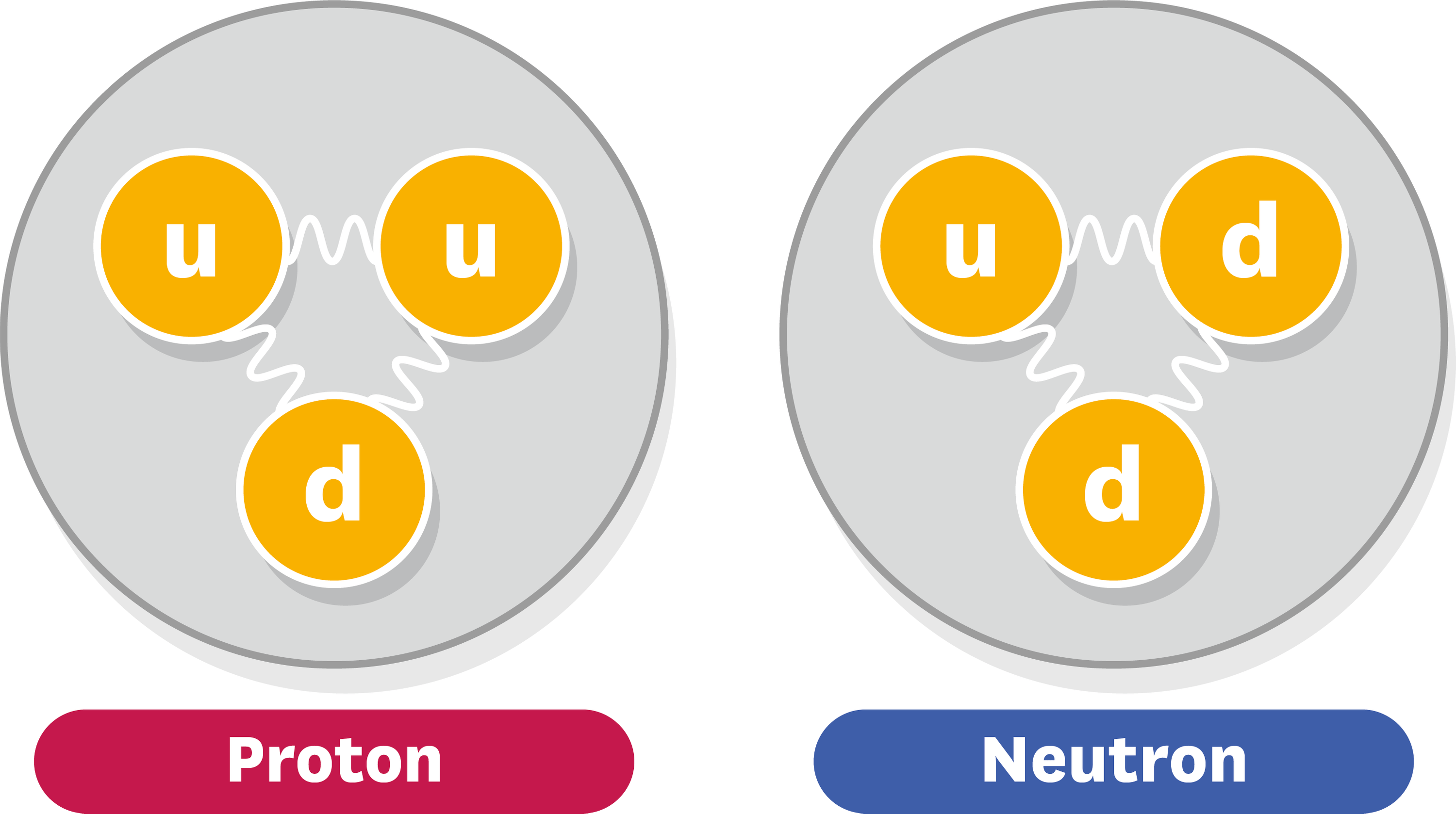 <stamp theme='pc-green1'>Doc. 3</stamp> Composition d'un proton et d'un neutron.