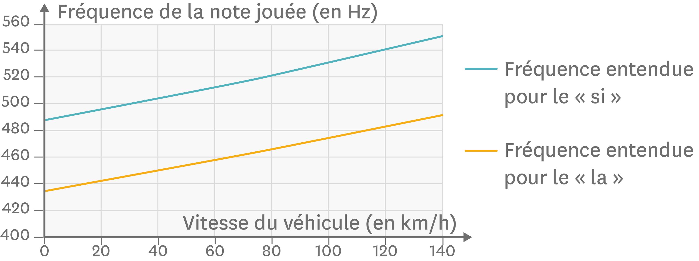 <stamp theme='pc-green1'>Doc. 4</stamp> Évolution de la fréquence perçue de la sirène en fonction de la vitesse du véhicule lorsque le camion de pompiers se rapproche.
