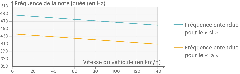 <stamp theme='pc-green1'>Doc. 5</stamp> Évolution de la fréquence perçue de la sirène en fonction de la vitesse du véhicule lorsque le camion de pompiers s'éloigne.