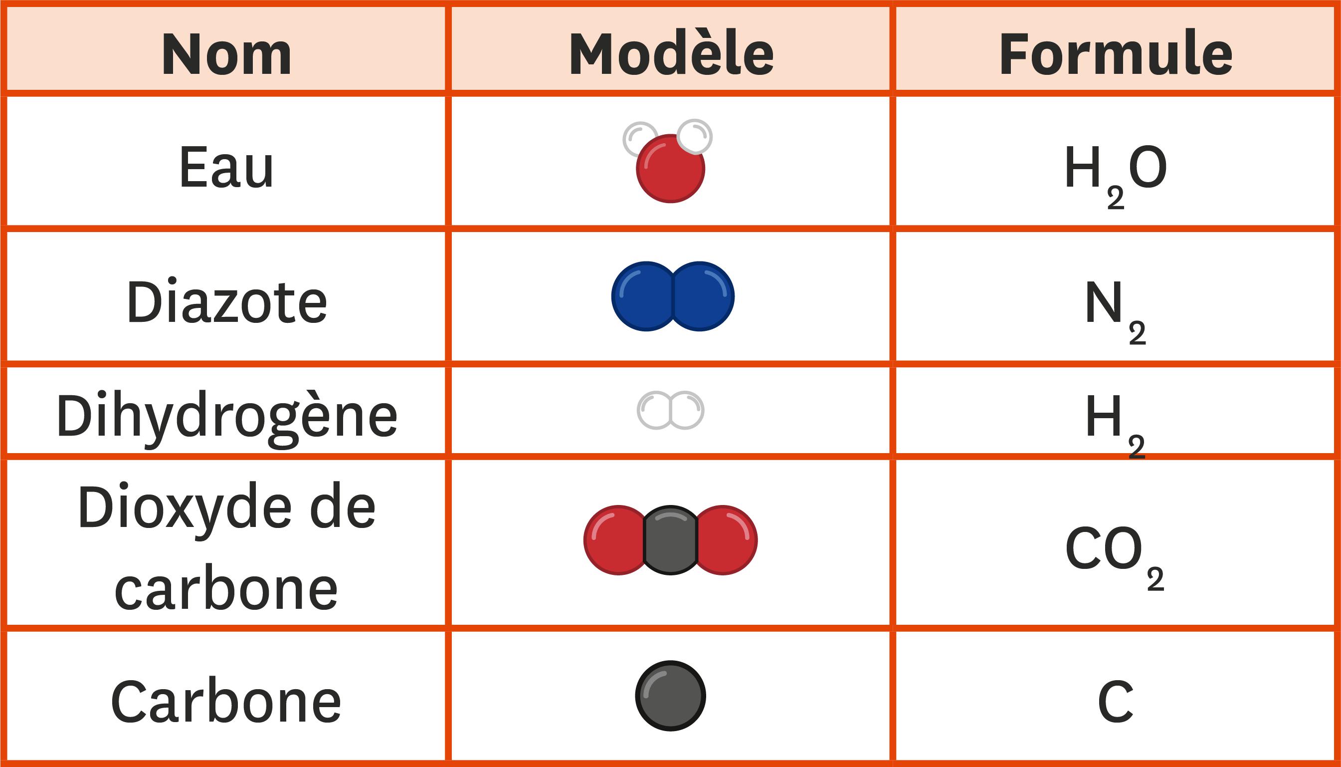 <stamp theme='pc-green1'>Doc. 2</stamp> Nom, modèle et formule de quelques molécules.