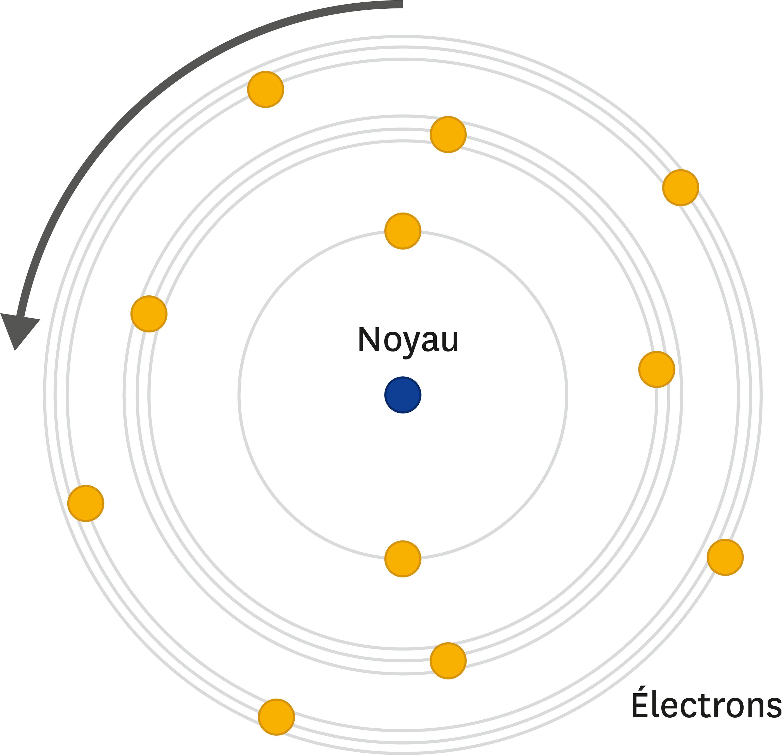 <stamp theme='pc-green1'>Doc. 3</stamp> Modèle de Rutherford amélioré par Bohr.