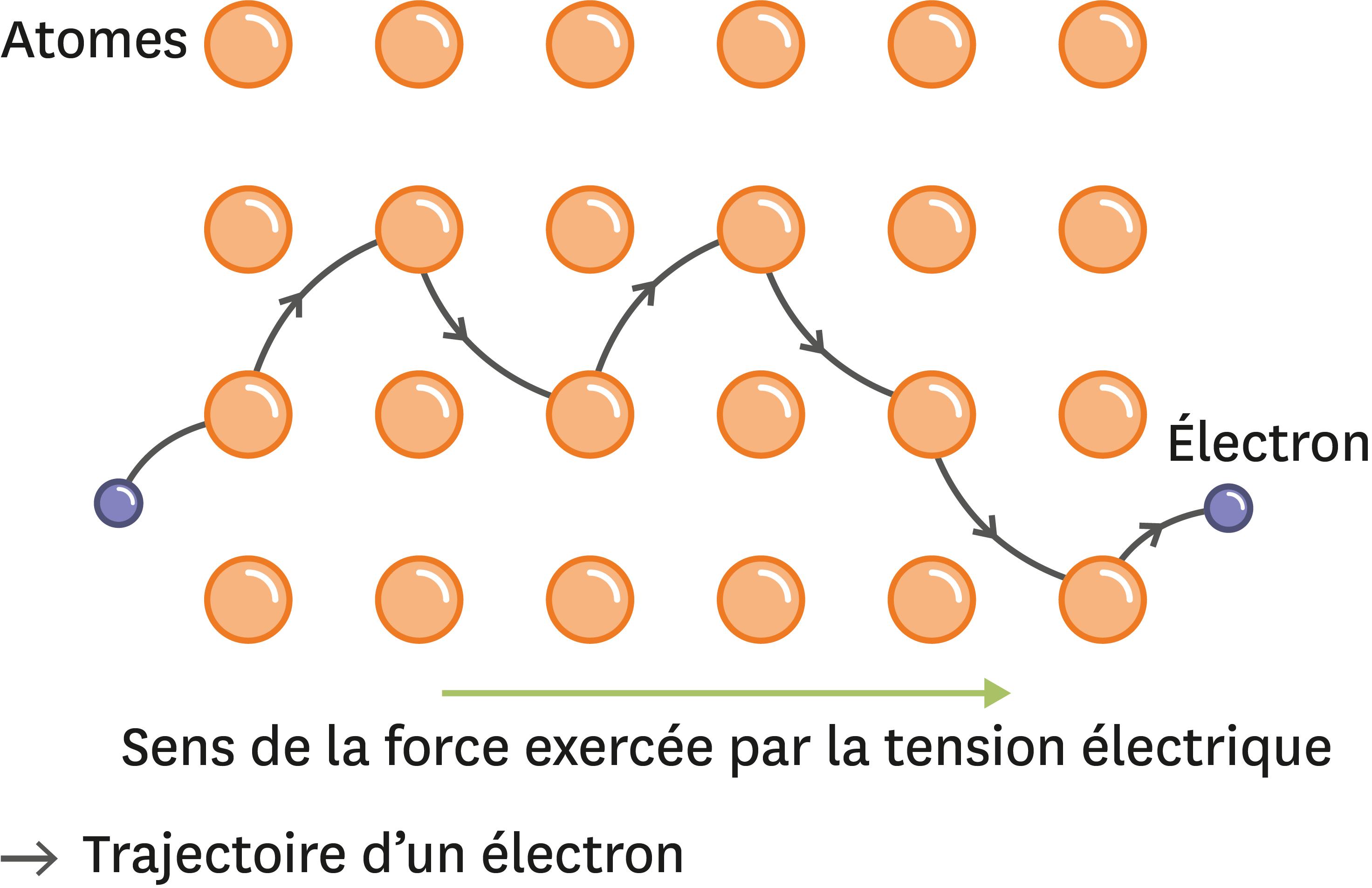 <stamp theme='pc-green1'>Doc. 2</stamp> Trajectoire d'un électron dans le réseau d'atomes. C'est la tension qui attire l'électron d'un côté !