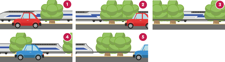 <stamp theme='pc-green1'>Doc. 1</stamp> Une autoroute et un chemin de fer filmés depuis une voiture en dépassement.