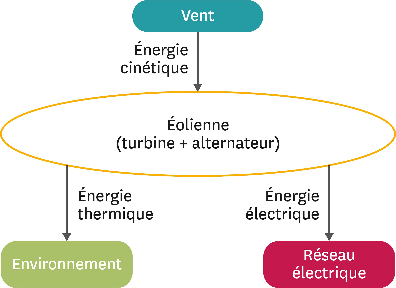 <stamp theme='pc-green1'>Doc. 1</stamp> L'énergie éolienne.