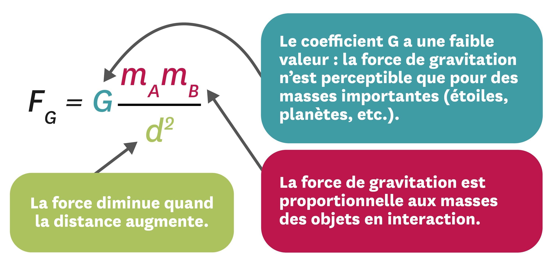 <stamp theme='pc-green1'>Doc. 1</stamp> Le modèle de la force de gravitation, proposé par Isaac Newton en 1687.