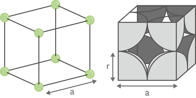 <stamp theme='pc-green1'>Doc. 1</stamp> La structure cristalline cubique simple.