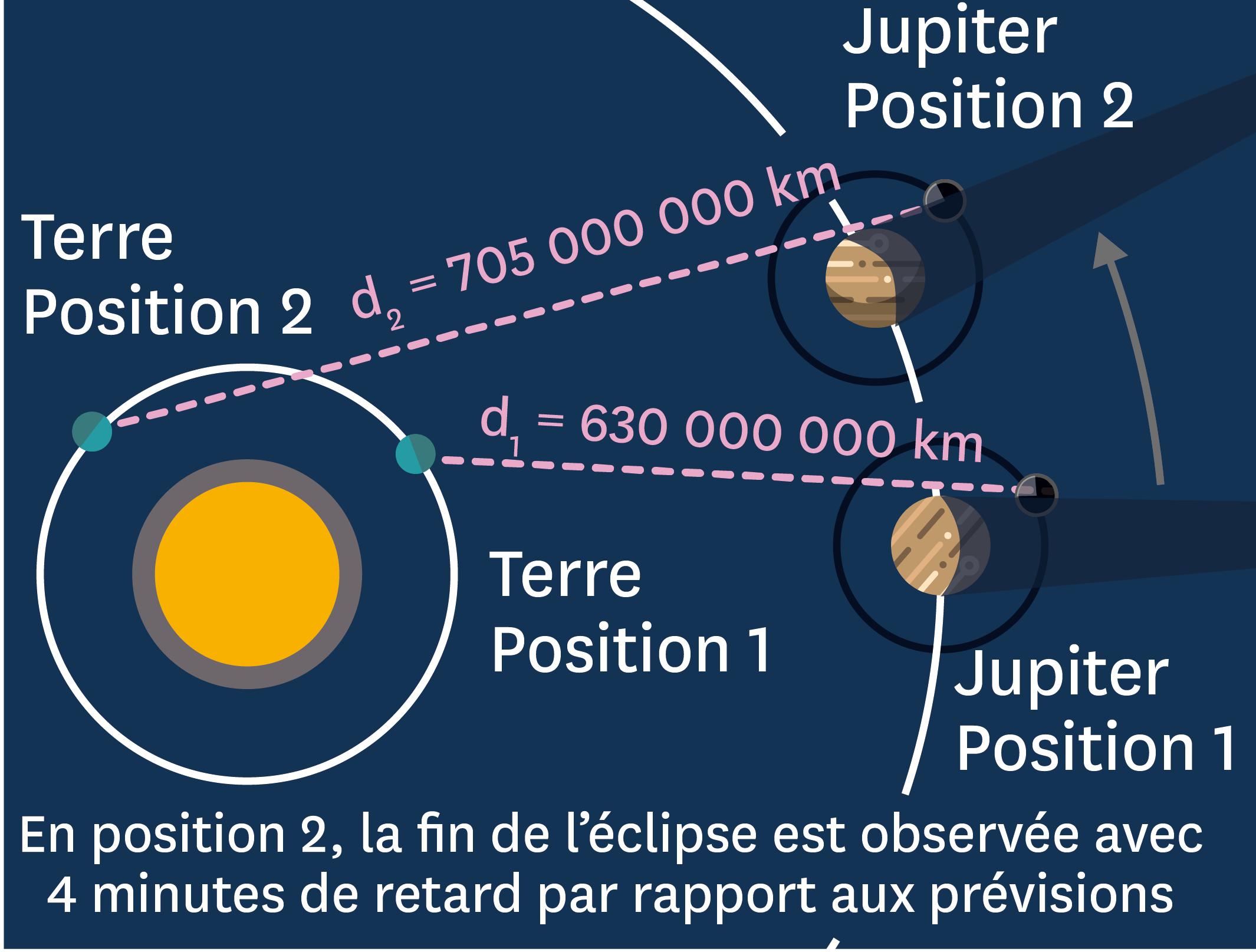 <stamp theme='pc-green1'>Doc. 3</stamp> Des dispositions différentes d'une fin d'éclipse à l'autre