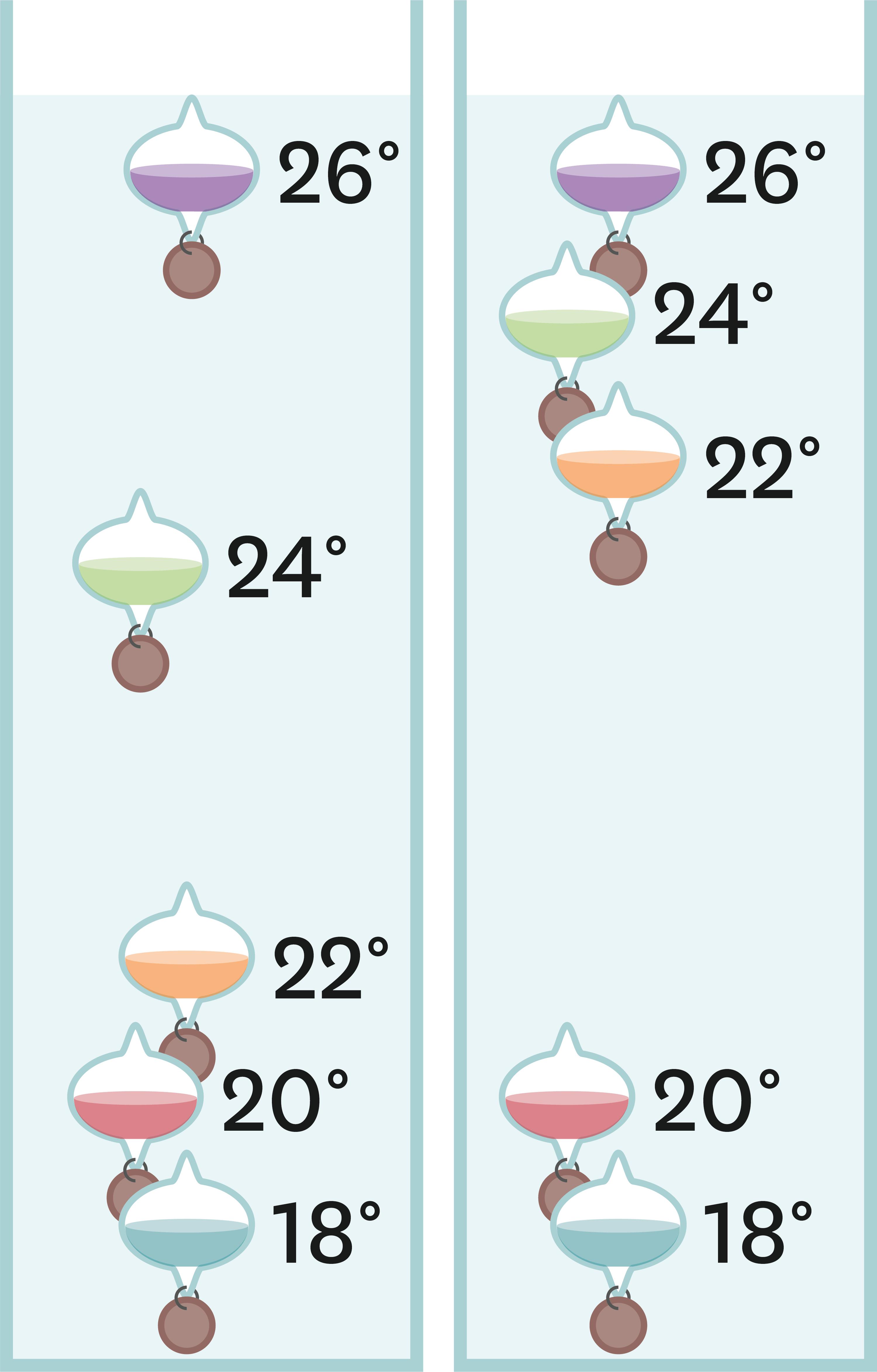 Le thermomètre de Galilée.