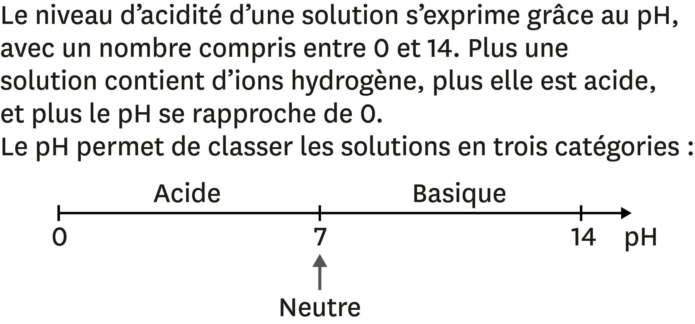 <stamp theme='pc-green1'>Doc. 3</stamp> pH et acidité des solutions.