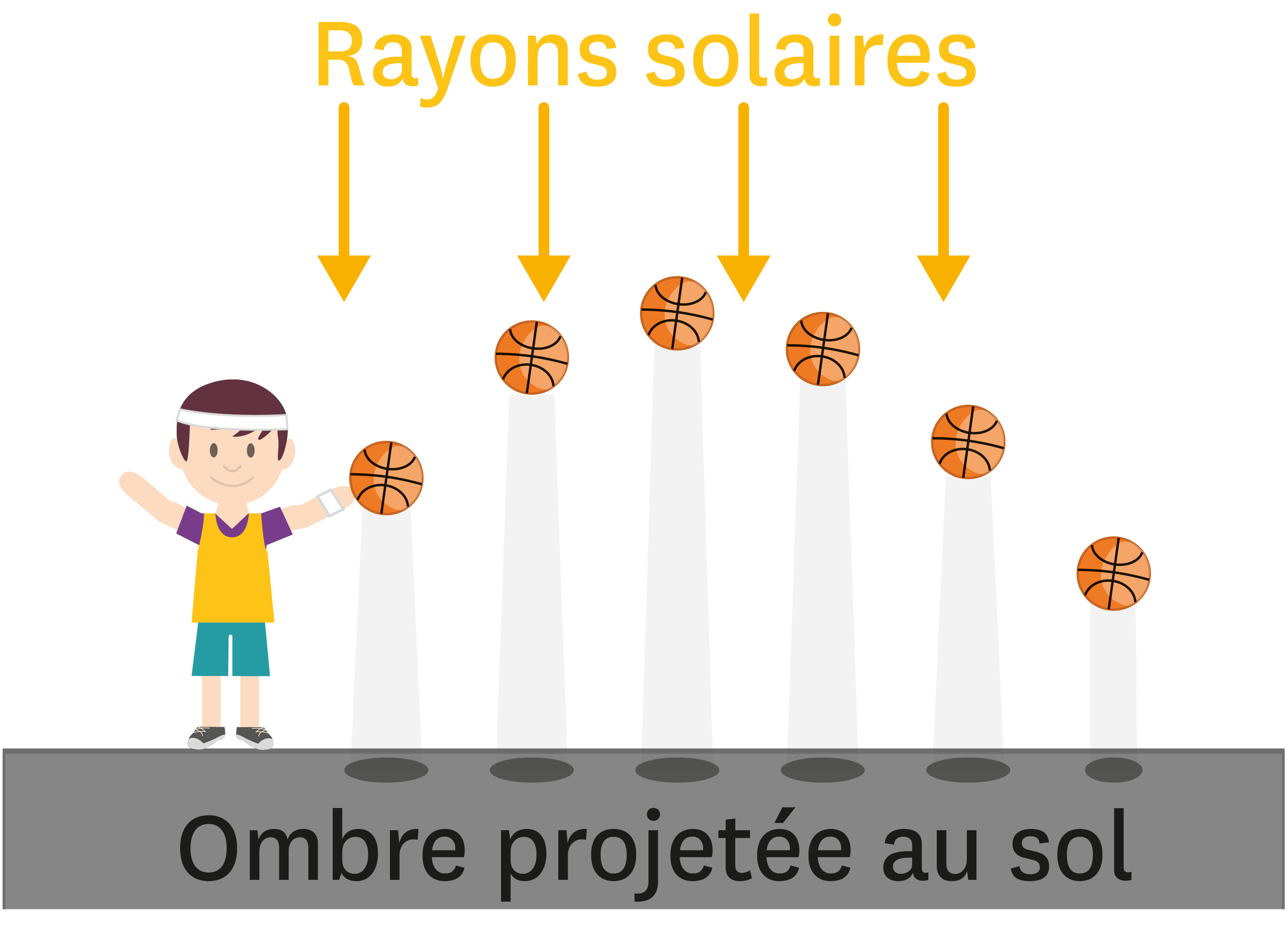 <stamp theme='pc-green1'>Doc. 2</stamp> Rayons solaires.