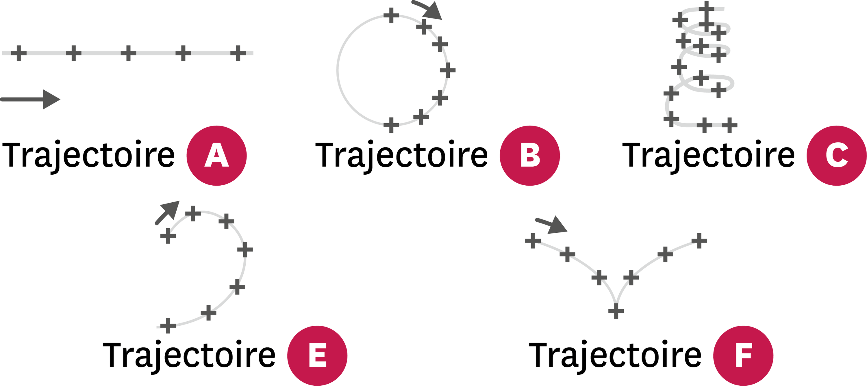 <stamp theme='pc-green1'>Doc. 4</stamp> Différentes trajectoires.