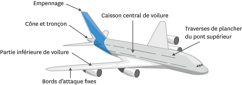 <stamp theme='pc-green1'>Doc. 2</stamp> Les matériaux innovants de l'A380.