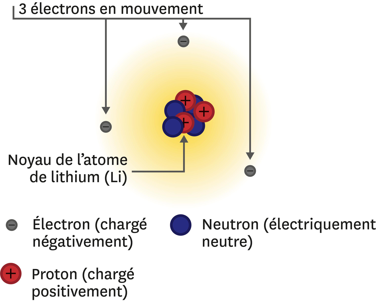 <stamp theme='pc-green1'>Doc. 1</stamp> Constitution de l'atome de lithium.