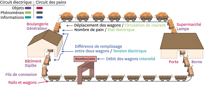 <stamp theme='pc-green1'>Doc. 1</stamp> Et si on comparait le circuit électrique à un circuit de livraison par train ?