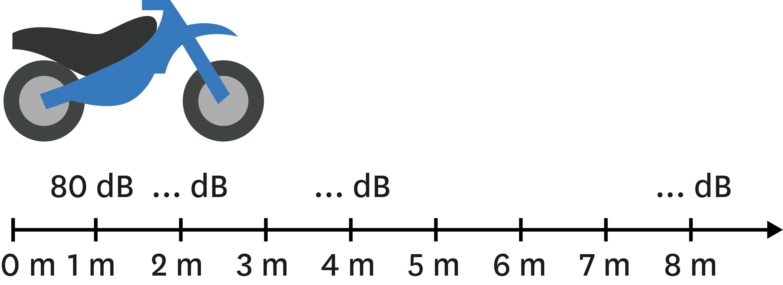 <stamp theme='pc-green1'>Doc. 4</stamp> Niveau sonore en fonction de la distance.