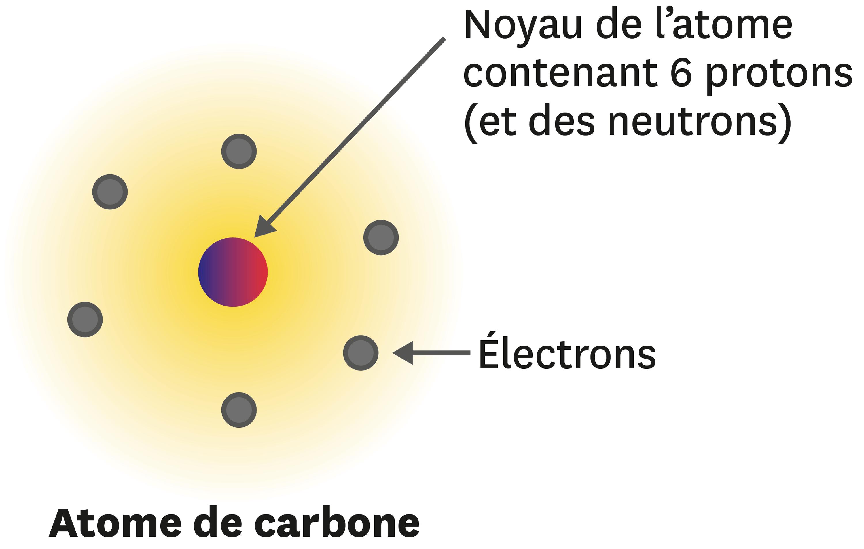 Atome de carbone.