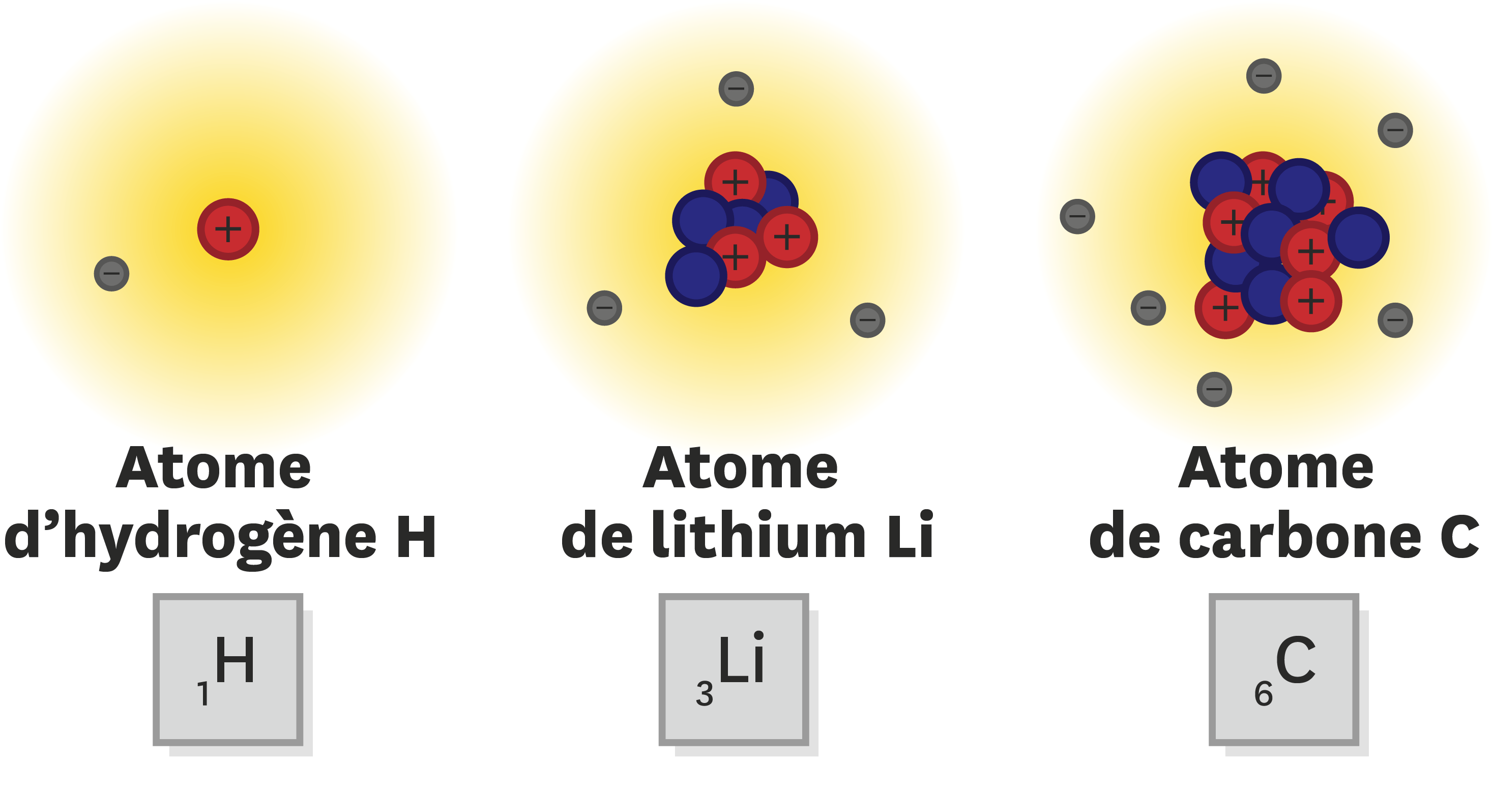 <stamp theme='pc-green1'>Doc. 2</stamp> Atomes.